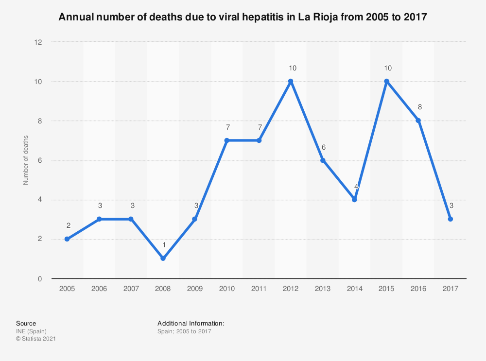 Statistic: Annual number of deaths due to viral hepatitis in La Rioja from 2005 to 2017 | Statista