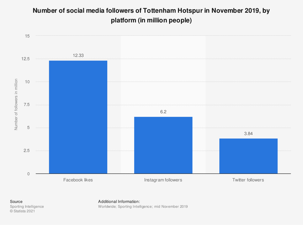 Statistic: Number of social media followers of Tottenham Hotspur in November 2019, by platform (in million people) | Statista