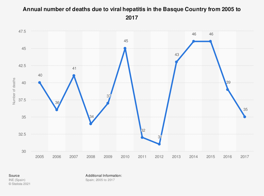 Statistic: Annual number of deaths due to viral hepatitis in the Basque Country from 2005 to 2017 | Statista