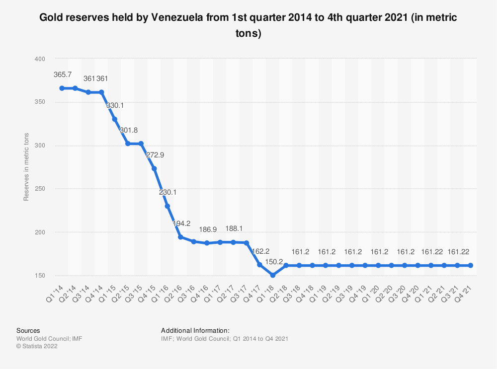 Statistic: Gold reserves held by Venezuela from 1st quarter 2014 to 3rd quarter 2018 (in metric tons) | Statista