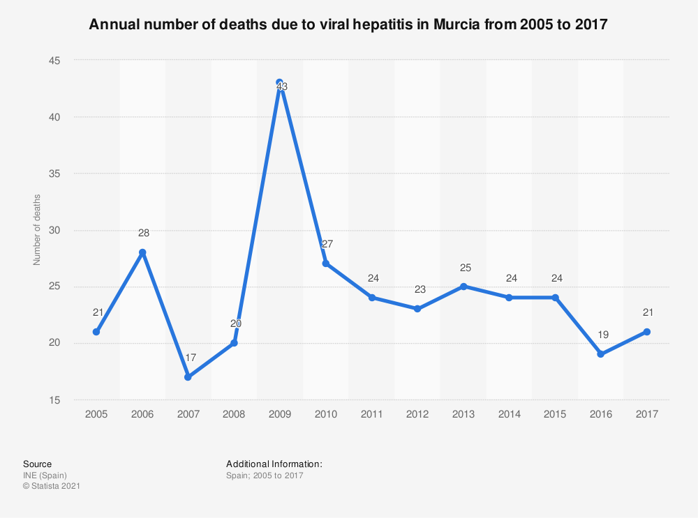 Statistic: Annual number of deaths due to viral hepatitis in Murcia from 2005 to 2017 | Statista