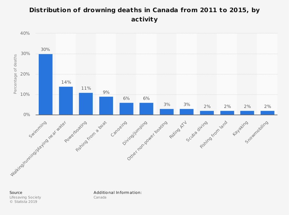Statistic: Distribution of drowning deaths in Canada  from 2011 to 2015, by activity | Statista