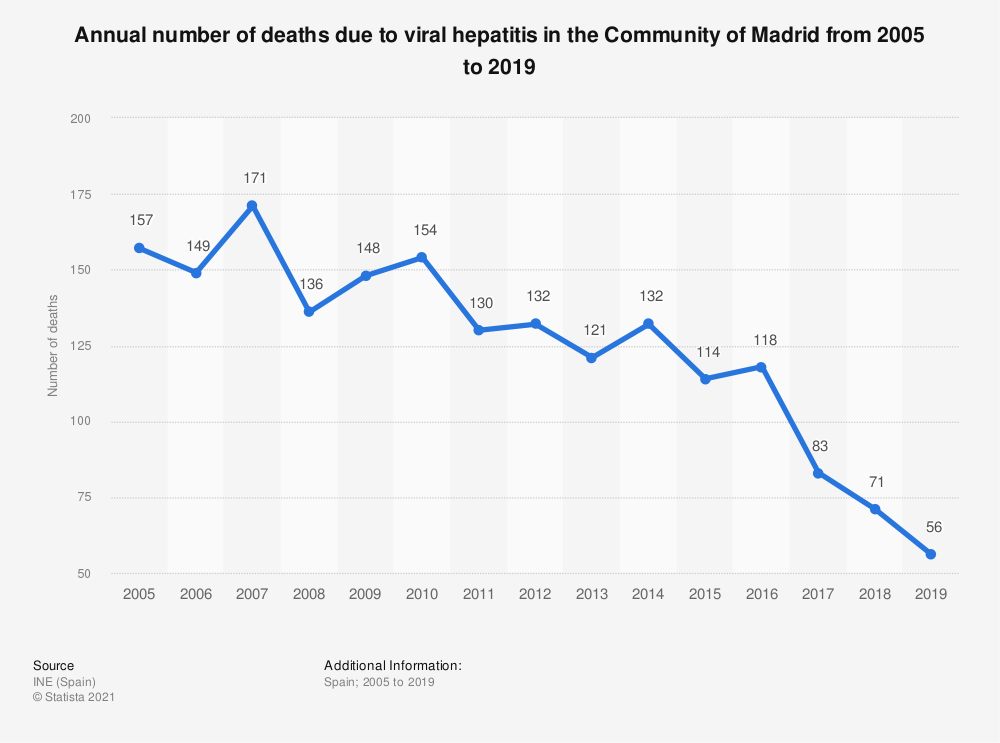 Statistic: Annual number of deaths due to viral hepatitis in the Community of Madrid from 2005 to 2017 | Statista