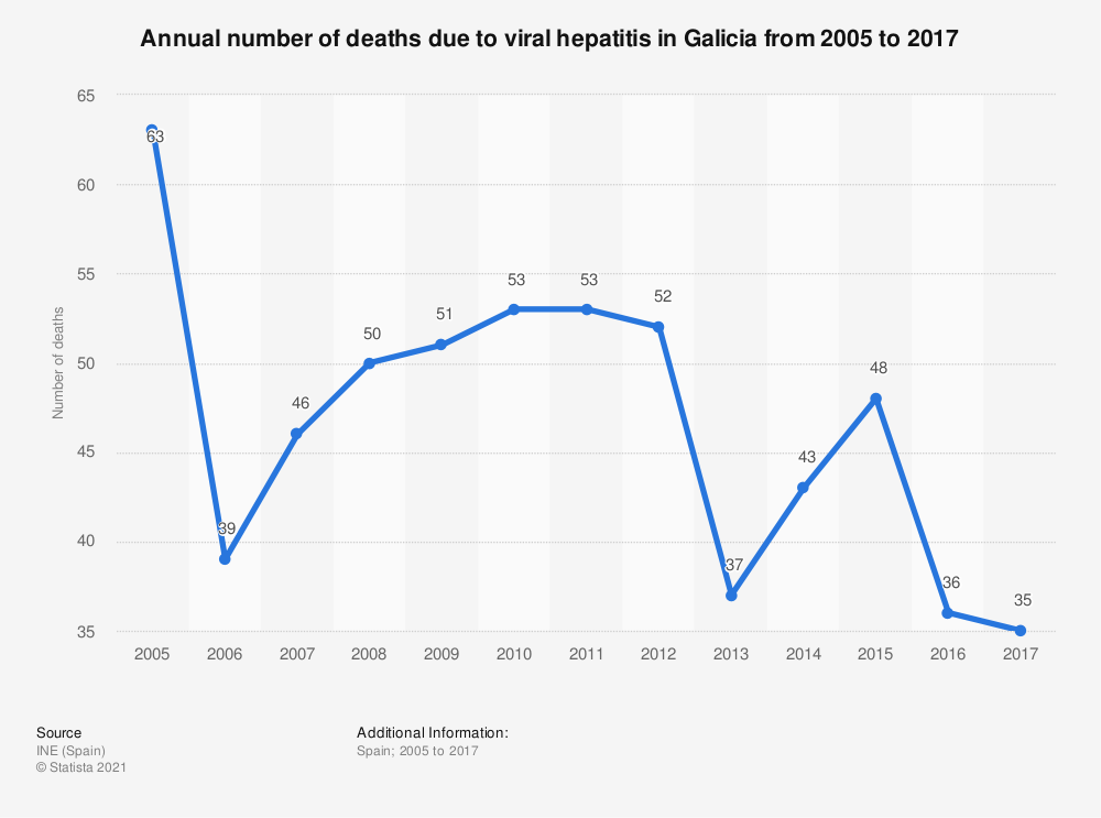 Statistic: Annual number of deaths due to viral hepatitis in Galicia from 2005 to 2017 | Statista