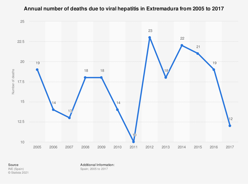 Statistic: Annual number of deaths due to viral hepatitis in Extremadura from 2005 to 2017 | Statista
