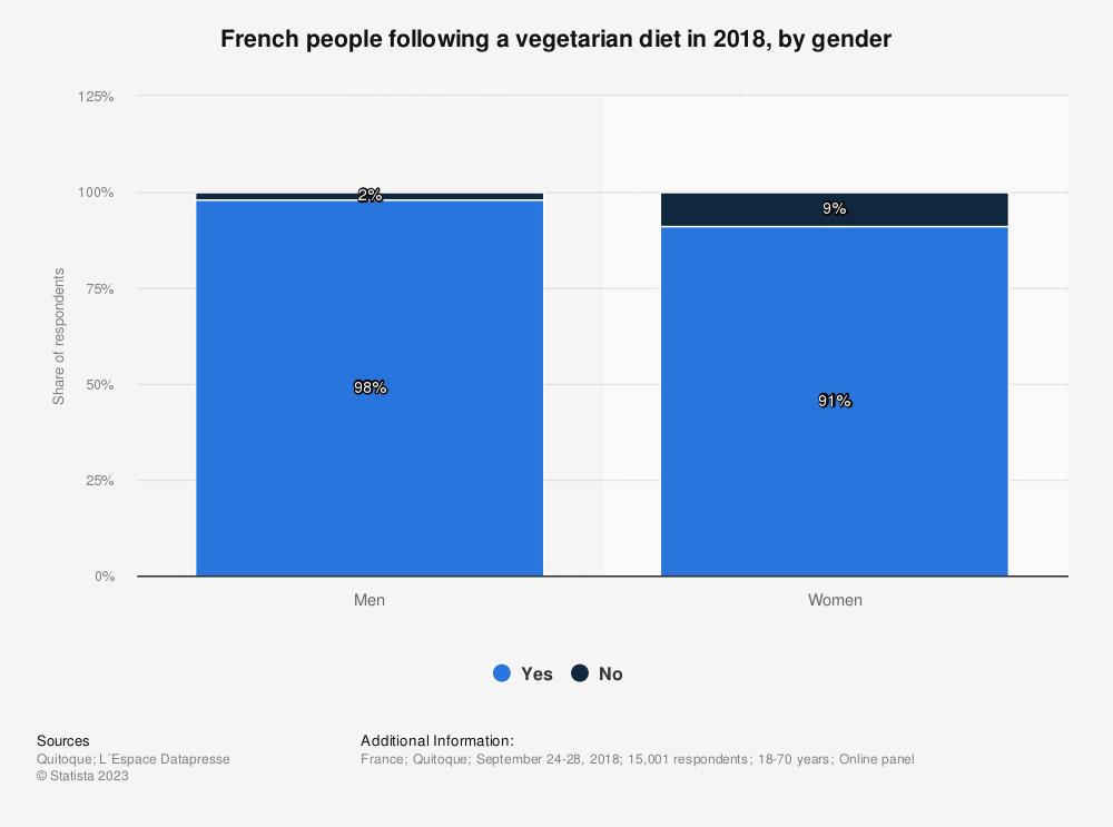 Statistic: Are you vegetarian? | Statista