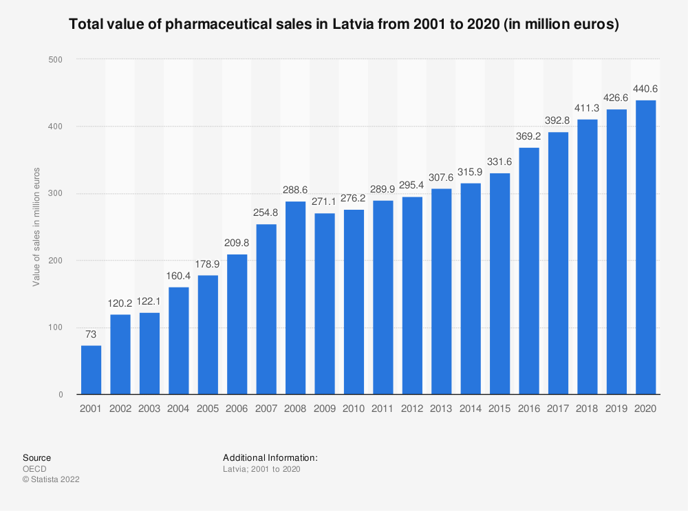Statistic: Total value of pharmaceutical sales in Latvia from 2001 to 2019 (in million euro)                    | Statista