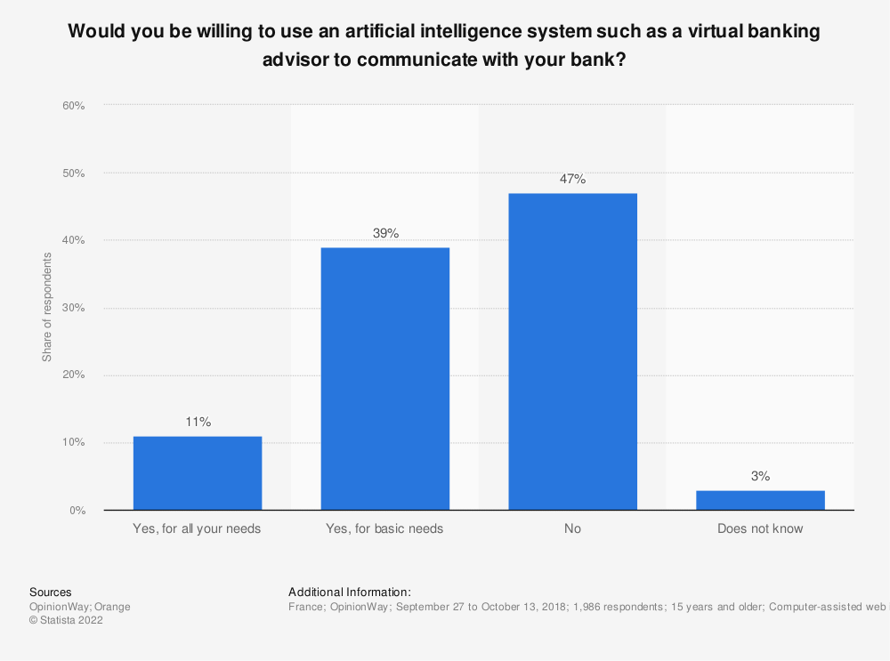 Statistic: Would you be willing to use an artificial intelligence system such as a virtual banking advisor to communicate with your bank? | Statista