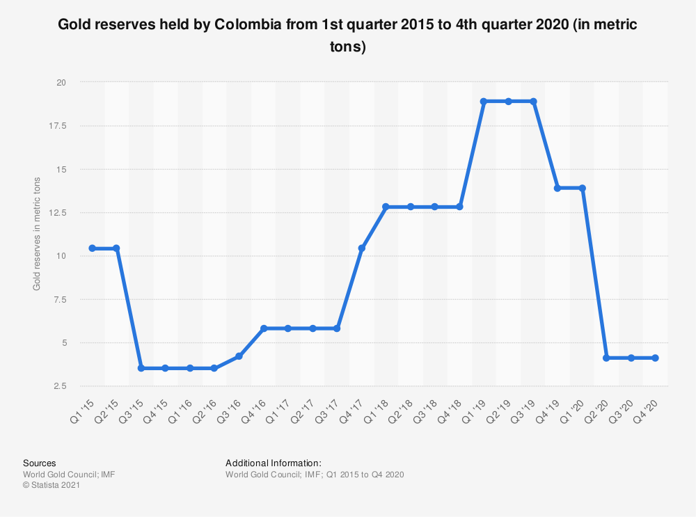 Statistic: Gold reserves held by Colombia from 1st quarter 2015 to 3rd quarter 2018 (in metric tons) | Statista