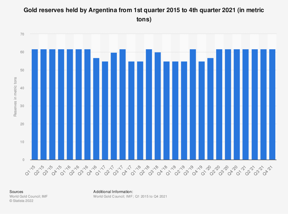 Statistic: Gold reserves held by Argentina from 1st quarter 2015 to 3rd quarter 2018 (in metric tons) | Statista