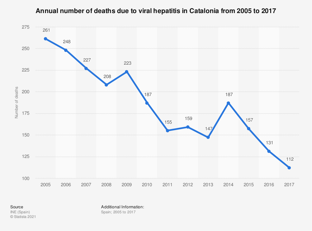 Statistic: Annual number of deaths due to viral hepatitis in Catalonia from 2005 to 2017 | Statista