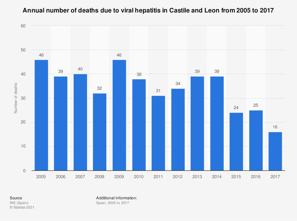 Statistic: Annual number of deaths due to viral hepatitis in Castile and Leon from 2005 to 2017 | Statista