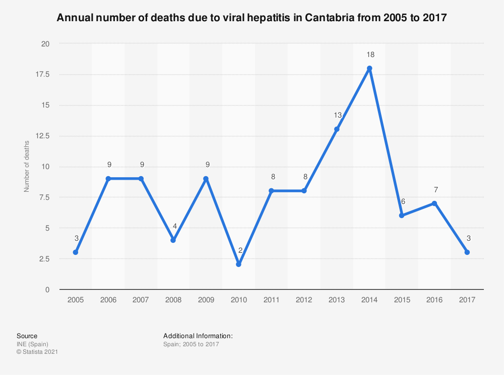 Statistic: Annual number of deaths due to viral hepatitis in Cantabria from 2005 to 2017 | Statista