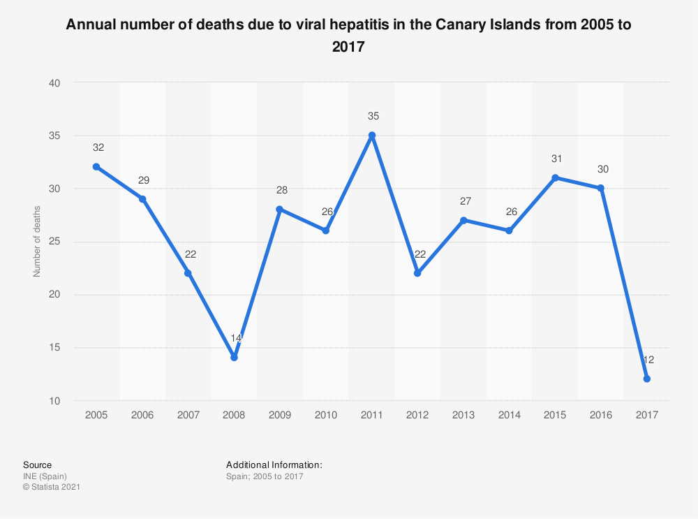 Statistic: Annual number of deaths due to viral hepatitis in the Canary Islands from 2005 to 2017 | Statista