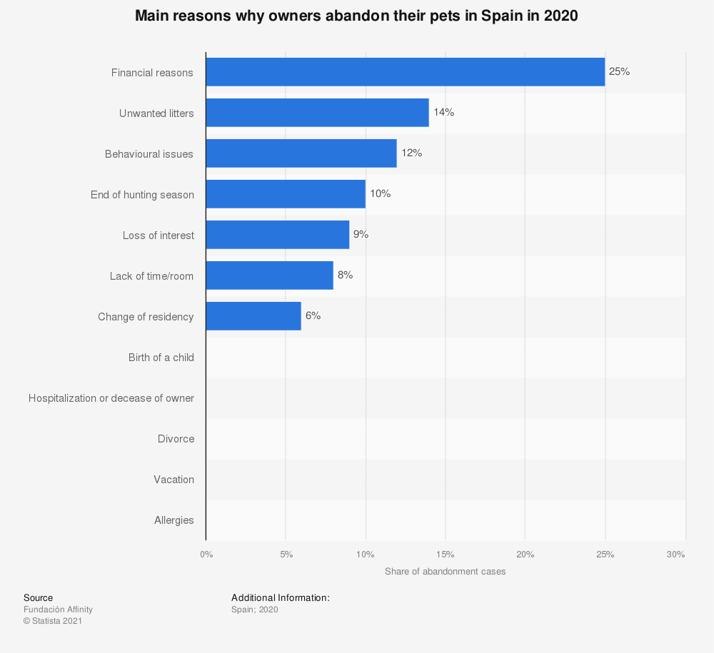 Statistic: Main reasons why owners abandon their pets in Spain in 2018 | Statista