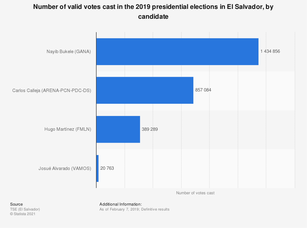 Statistic: Number of valid votes cast in the 2019 presidential elections in El Salvador, by candidate | Statista