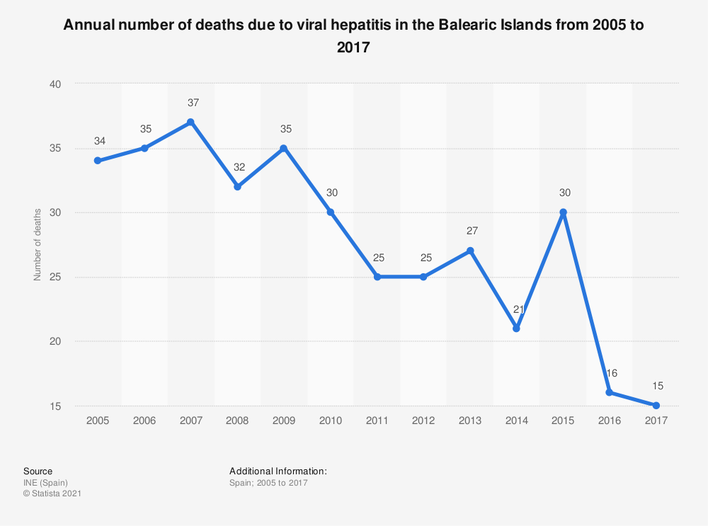 Statistic: Annual number of deaths due to viral hepatitis in the Balearic Islands from 2005 to 2017 | Statista