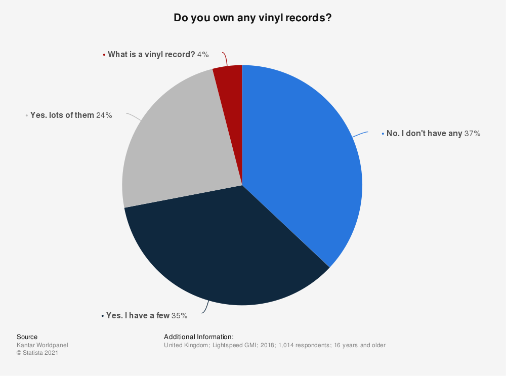 Statistic: Do you own any vinyl records? | Statista