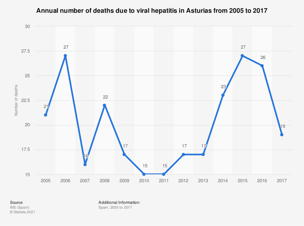 Statistic: Annual number of deaths due to viral hepatitis in Asturias from 2005 to 2017 | Statista