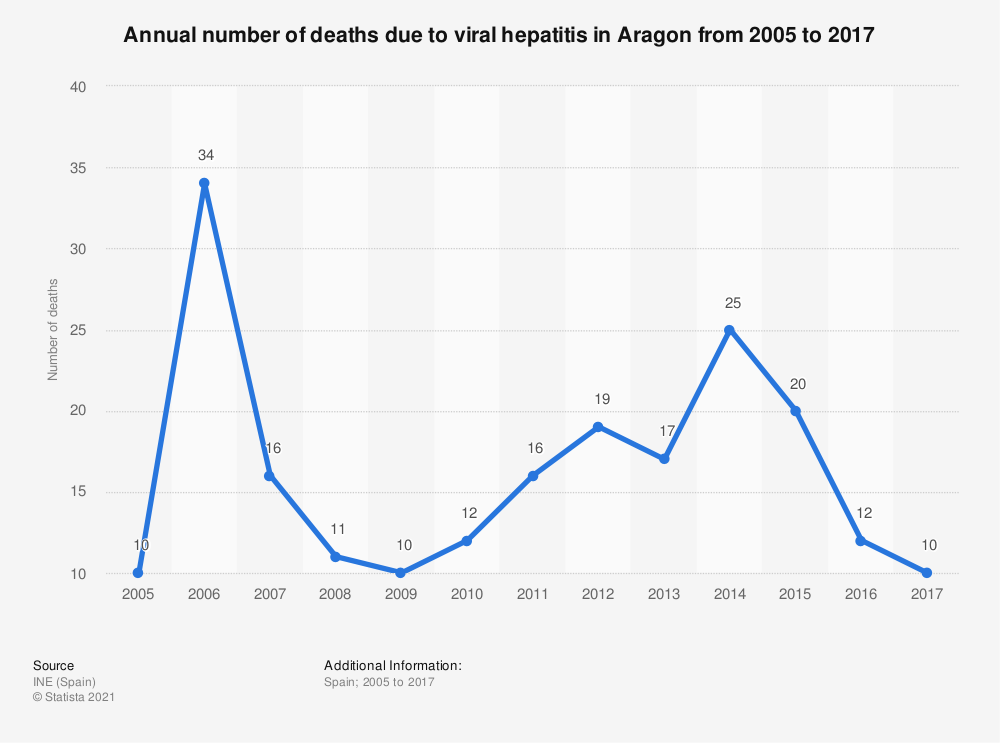 Statistic: Annual number of deaths due to viral hepatitis in Aragon from 2005 to 2017  | Statista