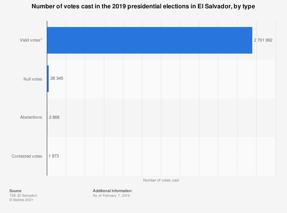 Statistic: Number of votes cast in the 2019 presidential elections in El Salvador, by type | Statista