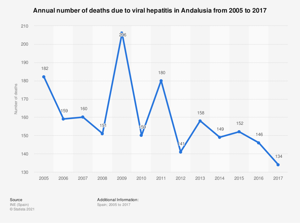 Statistic: Annual number of deaths due to viral hepatitis in Andalusia from 2005 to 2017 | Statista