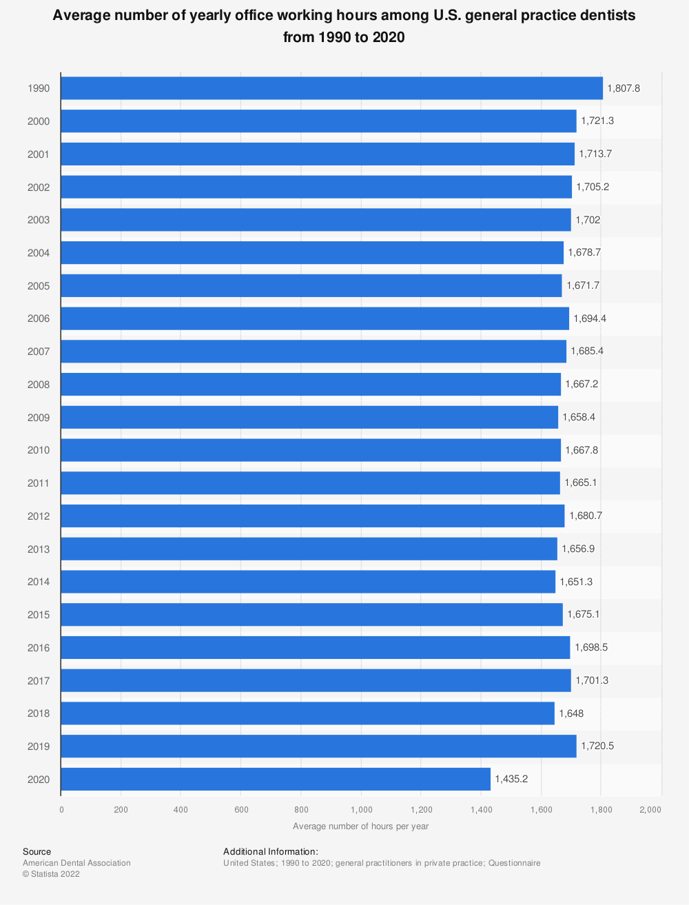 Statistic: Average number of yearly office working hours among U.S. general practice dentists from 1990 to 2018 | Statista