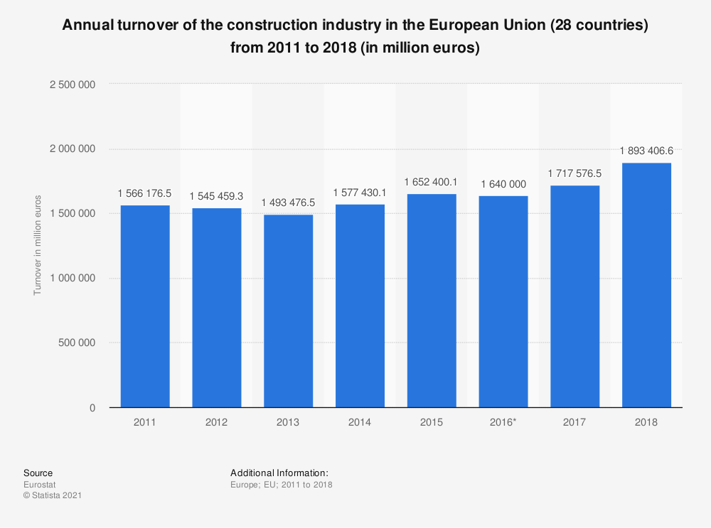 Statistic: Annual turnover of the construction industry in the European Union (28 countries) from 2011 to 2016 (in million euros) | Statista