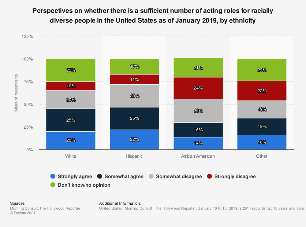 Statistic: Perspectives on whether there is a sufficient number of acting roles for racially diverse people in the United States as of January 2019, by ethnicity | Statista