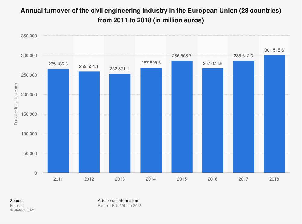 Statistic: Annual turnover of the civil engineering industry in the European Union (28 countries) from 2011 to 2016 (in million euros)   Statista