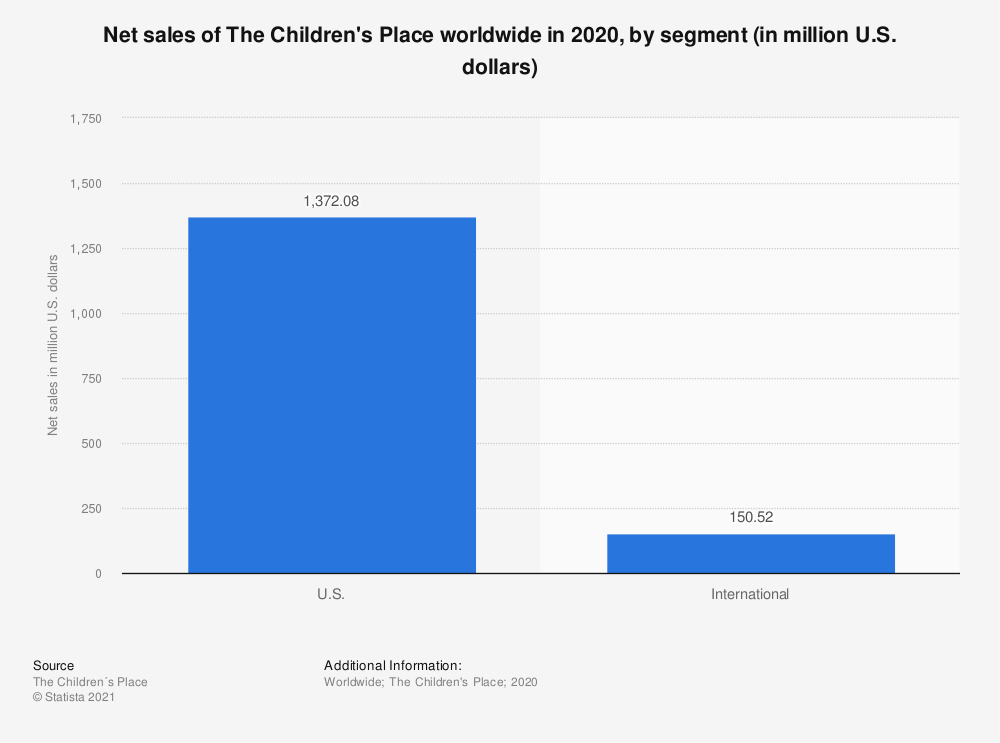 Statistic: Net sales of The Children's Place worldwide in 2019, by segment (in million U.S. dollars)   Statista