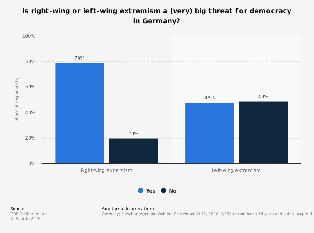 Statistic: Is right-wing or left-wing extremism a (very) big threat for democracy in Germany? | Statista