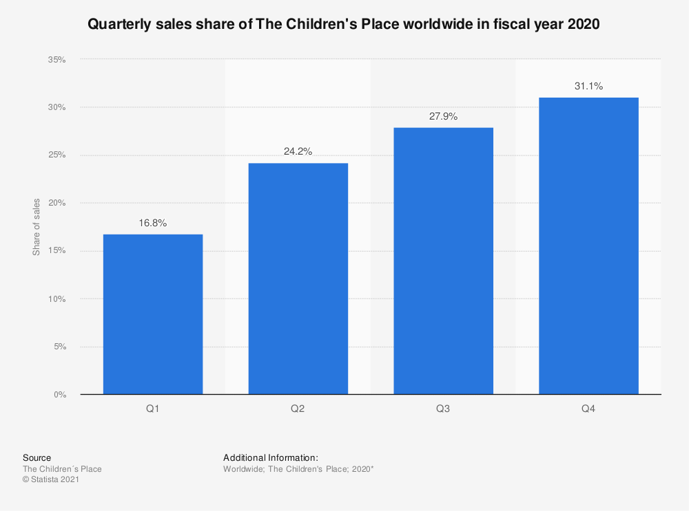 Statistic: Quarterly sales share of The Children's Place worldwide in fiscal year 2019* | Statista