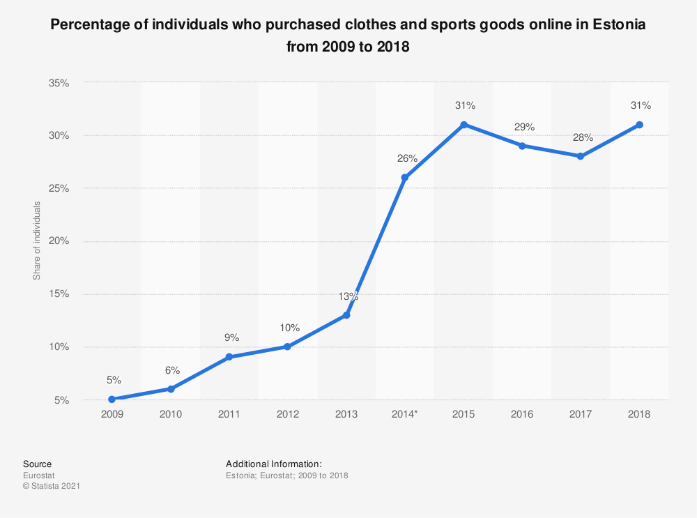Statistic: Percentage of individuals who purchased clothes and sports goods online in Estonia from 2009 to 2018 | Statista