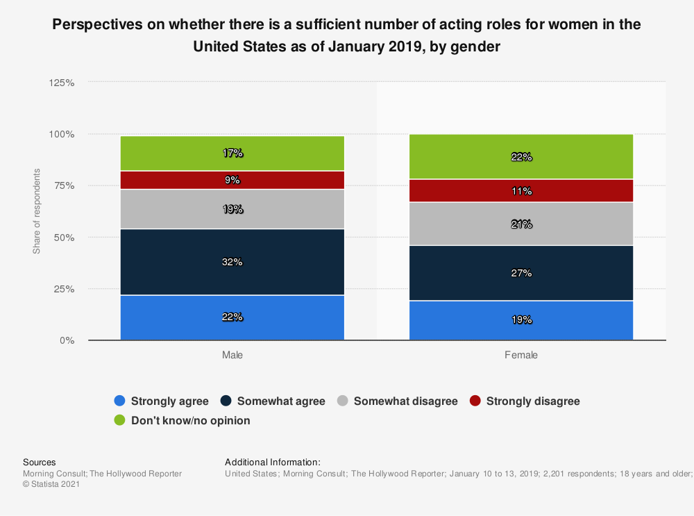 Statistic: Perspectives on whether there is a sufficient number of acting roles for women in the United States as of January 2019, by gender | Statista