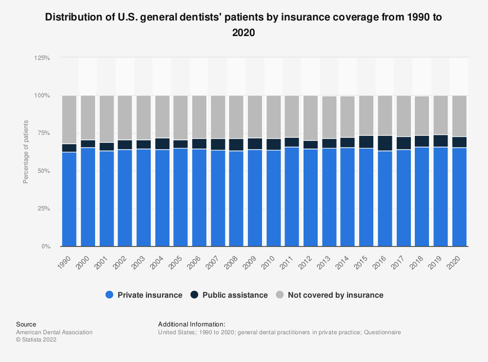 Statistic: Distribution of U.S. general dentists' patients by insurance coverage from 1990 to 2018 | Statista