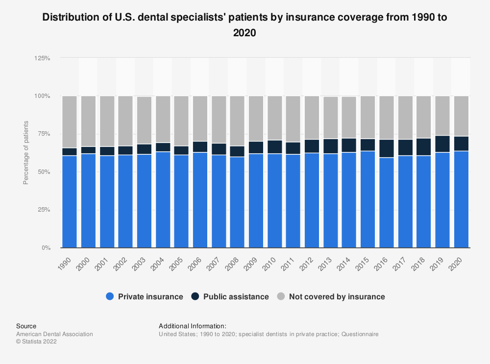 Statistic: Distribution of U.S. dental specialists' patients by insurance coverage from 1990 to 2018 | Statista