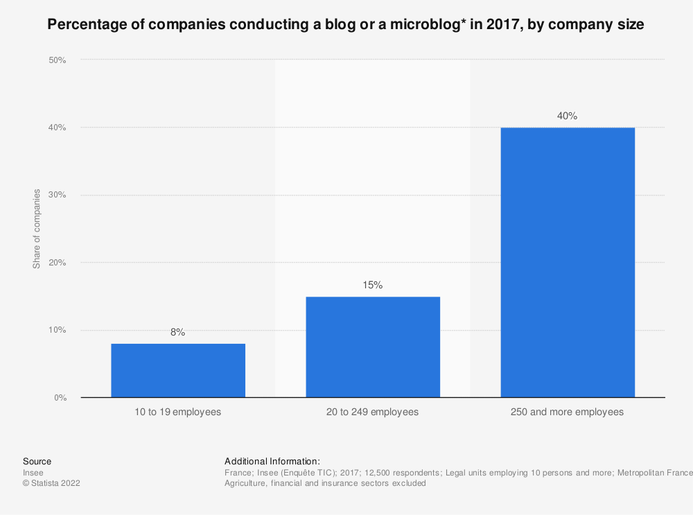 Statistic: Percentage of companies conducting a blog or a microblog* in 2017, by company size | Statista