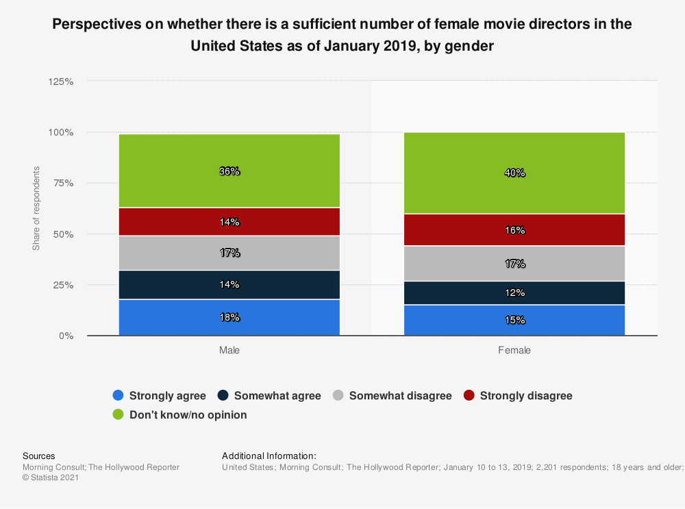 Statistic: Perspectives on whether there is a sufficient number of female movie directors in the United States as of January 2019, by gender | Statista
