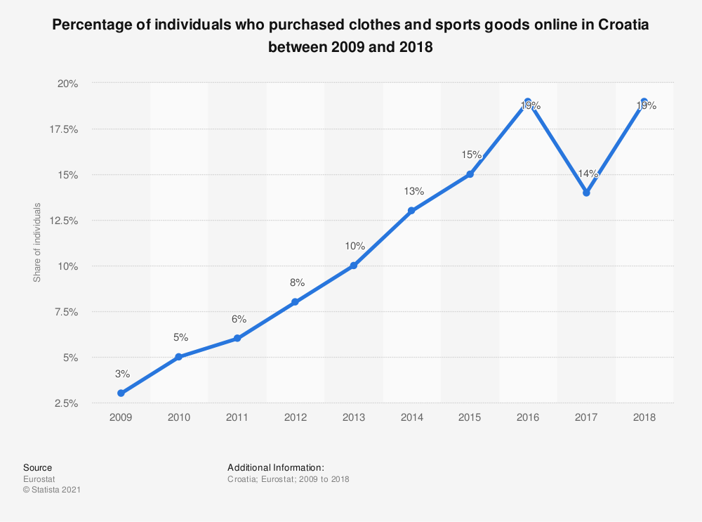 Statistic: Percentage of individuals who purchased clothes and sports goods online in Croatia between 2009 and 2018 | Statista