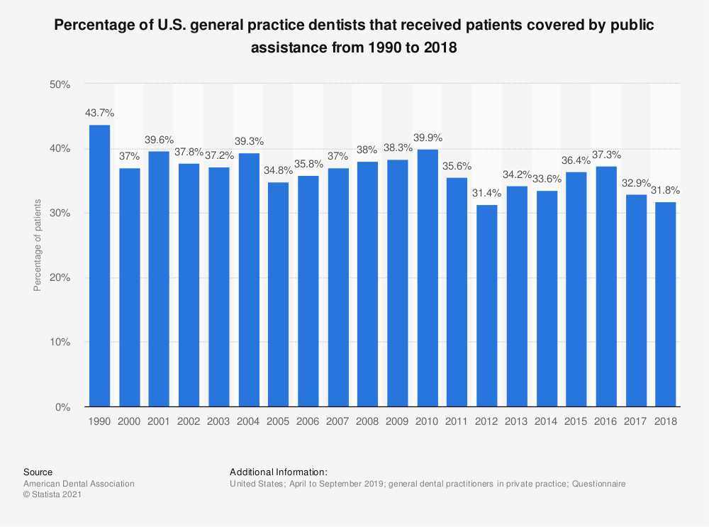 Statistic: Percentage of U.S. general practice dentists that received patients covered by public assistance from 1990 to 2018 | Statista