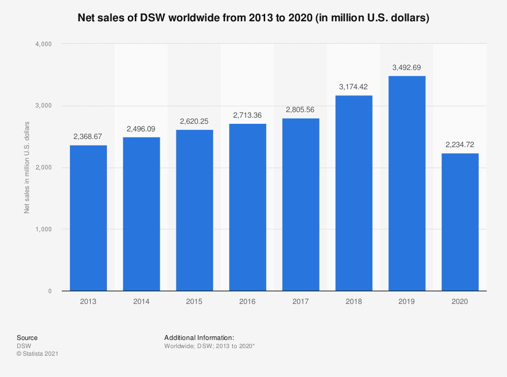 Statistic: Net sales of DSW worldwide from 2013 to 2019 (in million U.S. dollars) | Statista