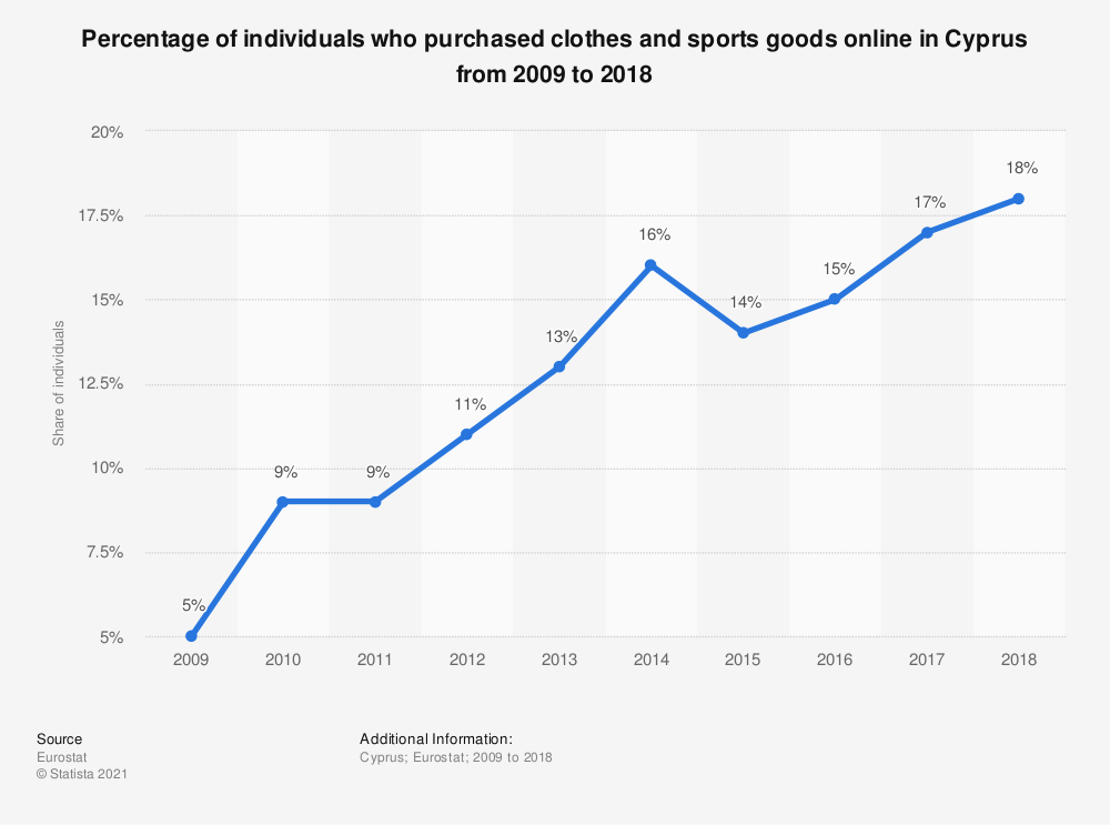 Statistic: Percentage of individuals who purchased clothes and sports goods online in Cyprus from 2009 to 2018 | Statista