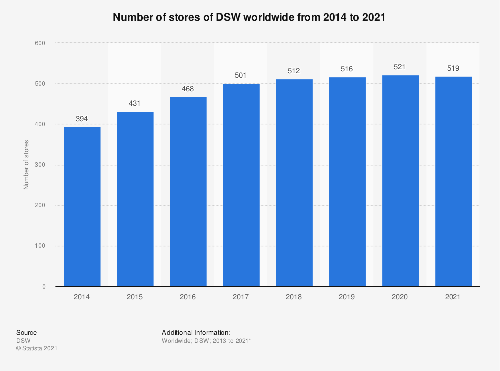 Statistic: Number of stores of DSW worldwide from 2014 to 2020 | Statista