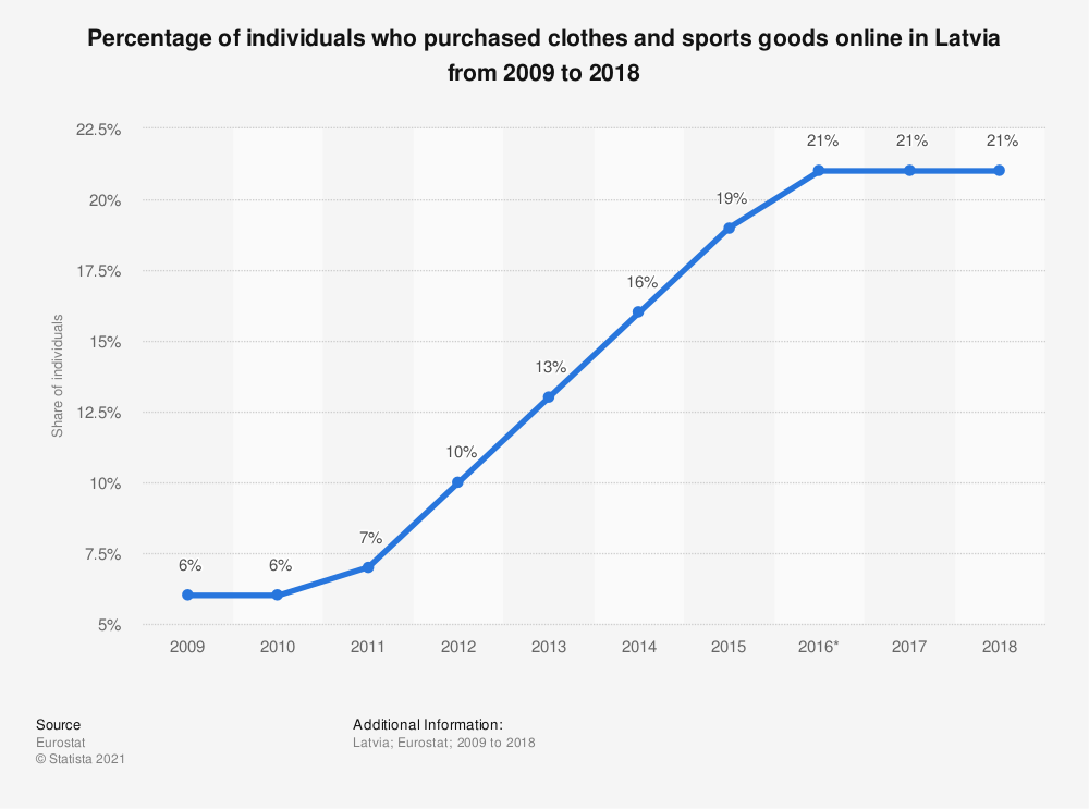 Statistic: Percentage of individuals who purchased clothes and sports goods online in Latvia from 2009 to 2018  | Statista