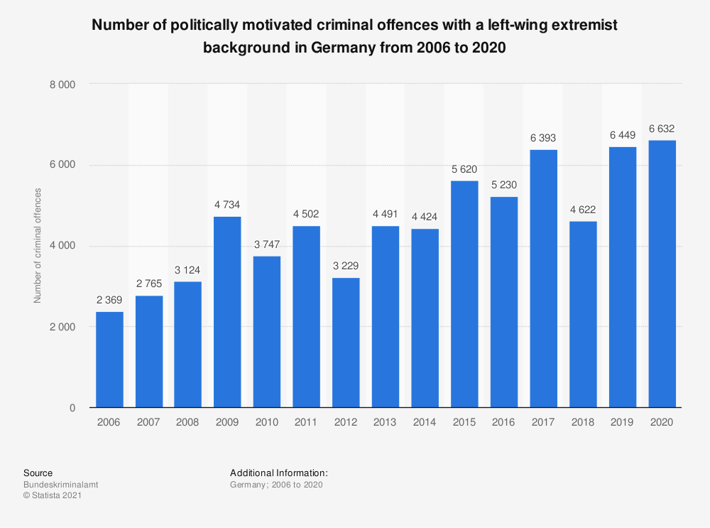 Statistic: Number of politically motivated criminal offences with a left-wing extremist background in Germany from 2006 to 2017 | Statista