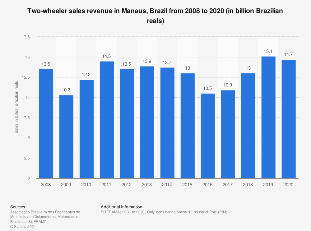 Statistic: Two-wheeler sales revenue in Brazil from 2007 to 2017 (in billion Brazilian reals) | Statista
