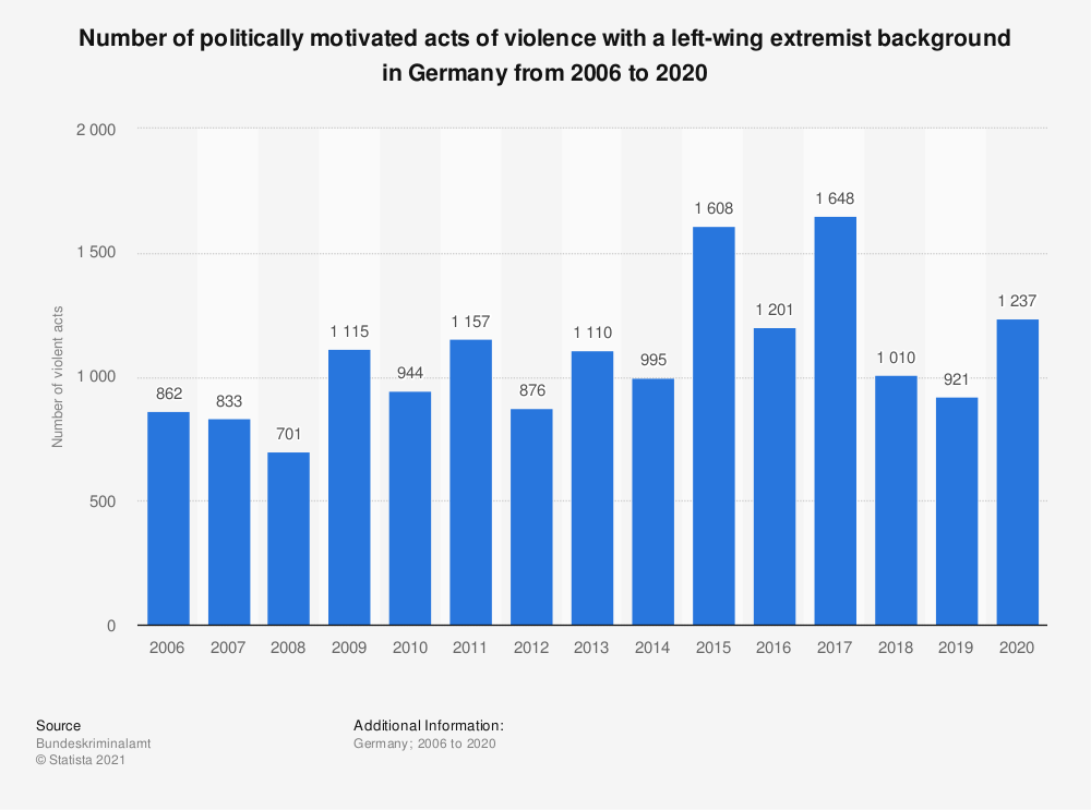 Statistic: Number of politically motivated acts of violence with a left-wing extremist background in Germany from 2006 to 2019 | Statista
