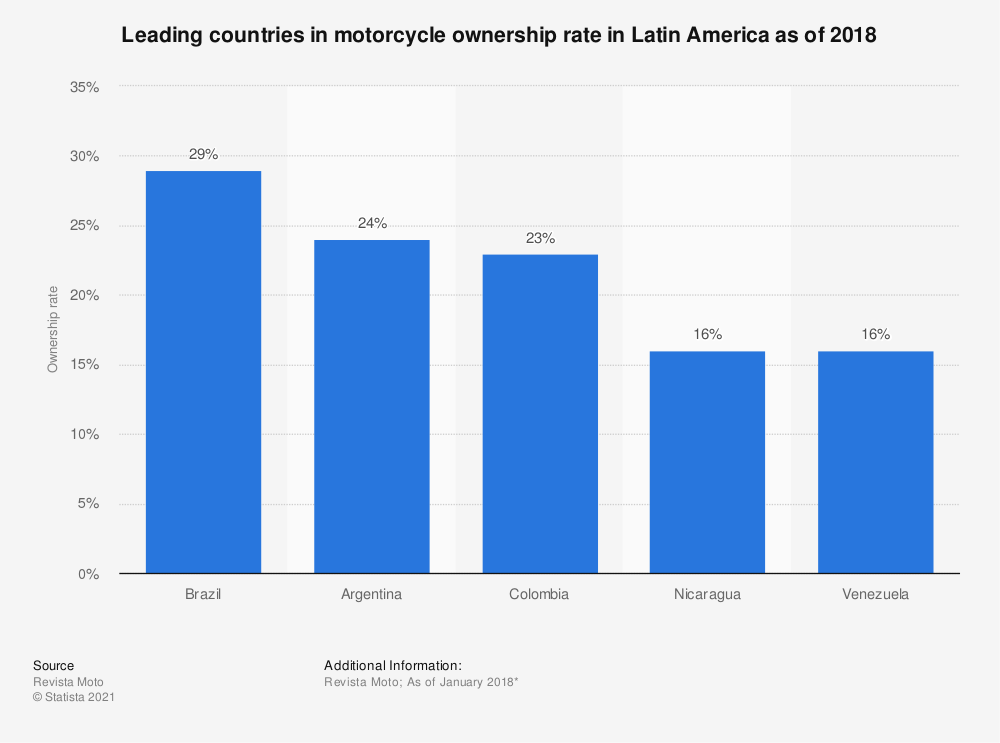 Statistic: Leading countries in motorcycle ownership rate in Latin America as of 2018 | Statista