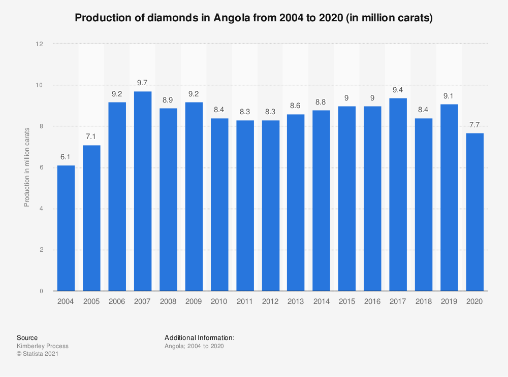 Statistic: Production of diamonds in Angola from 2004 to 2018 (in million carats) | Statista